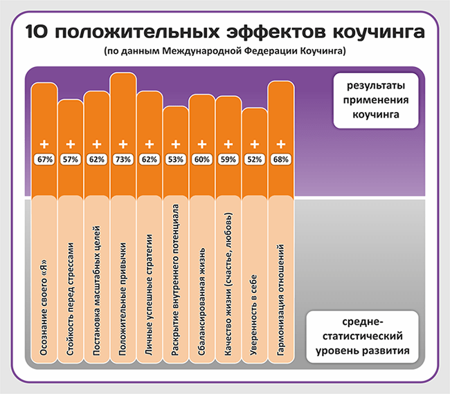 shema-10-effektov-kouchinga