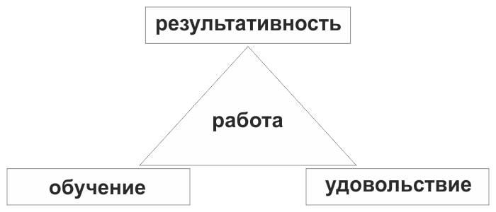 Три стороны треугольника работы